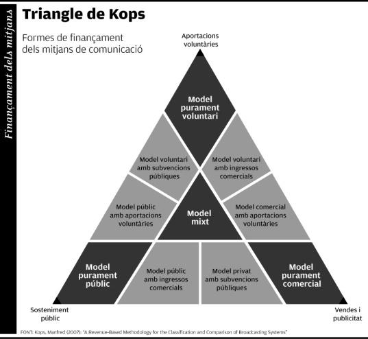 Triángulo de Manfred Kops