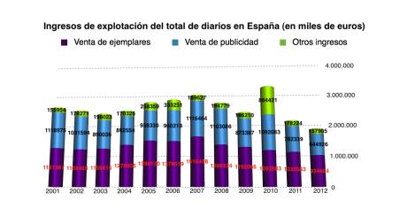 Fuente: Libro Blanco de la AEDE (2013). Elaboración: Sofía Amadori.