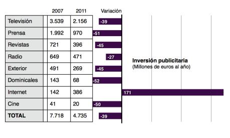 Fuente: Informe Anual de la APM (2012). Elaboración: Sofía Amadori.